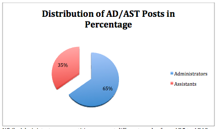 AD/AST Posts Percentage