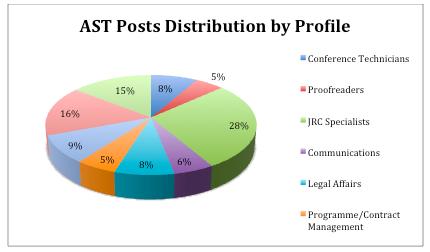 EPSO AST Profiles