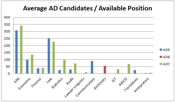 Average AD Candidates