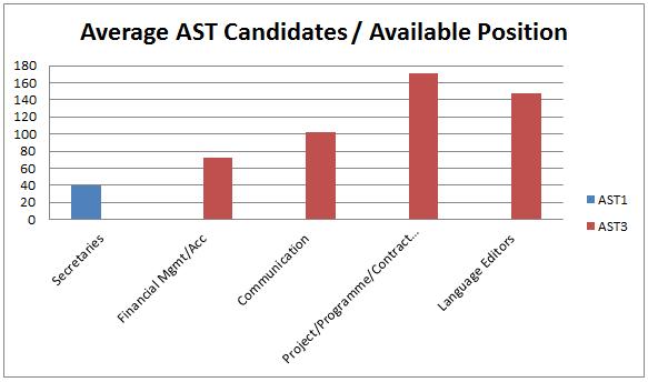Average EPSO AST Candidates