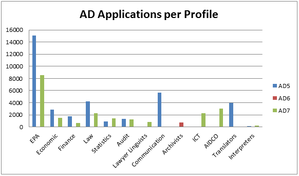 EPSO AD Applications per Profile