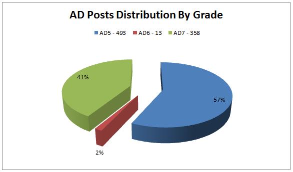 EPSO AD Grades