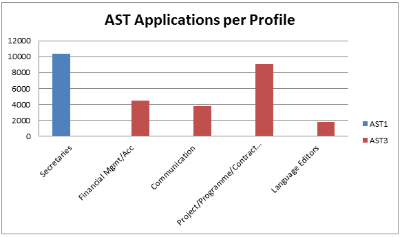 EPSO AST Applications per Profile