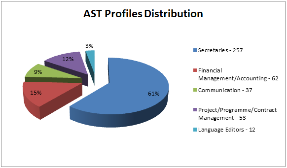 EPSO AST Profiles Distribution