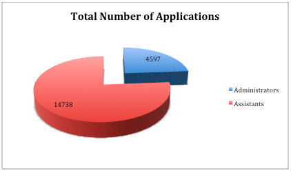 EPSO Applications 2012