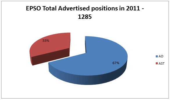 EPSO 2011 Total Positions