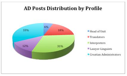 EPSO AD Profiles