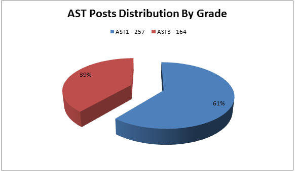 EPSO AST Distribution Grade