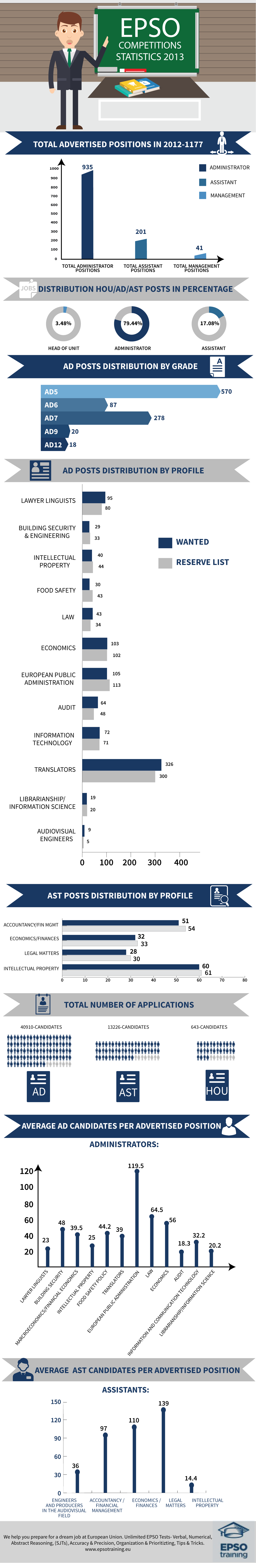 Epso Competitions Statistics 2013